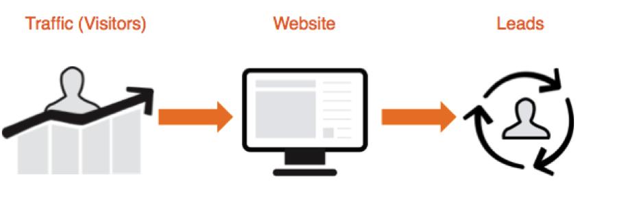 website-lead-generation-flow